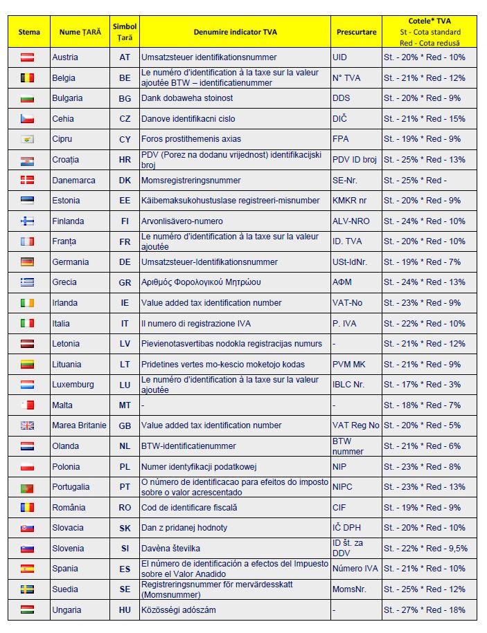 cote-tva-recuperare-tva-extern-Austria-Spania-Germania-Ungaria-Italia